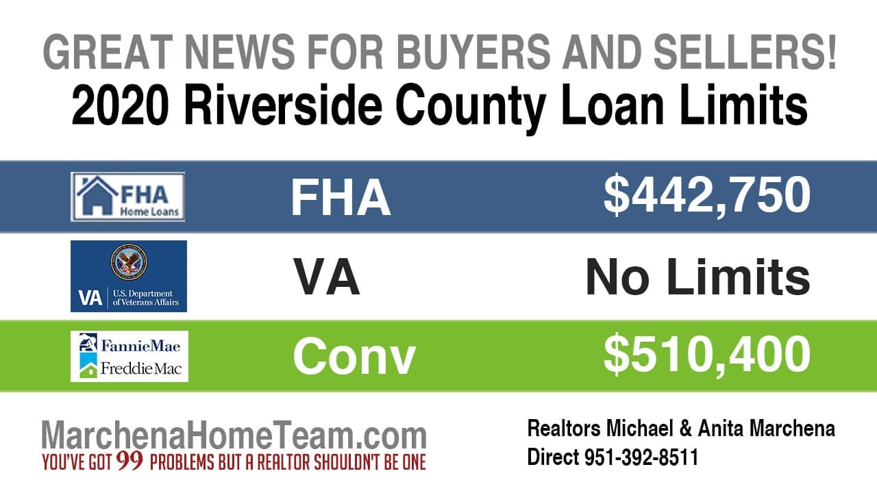 2020 Riverside County Loan Limits