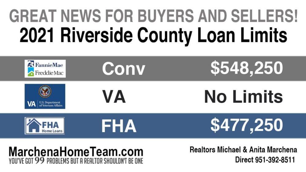 2021 Loan Limits Riverside County